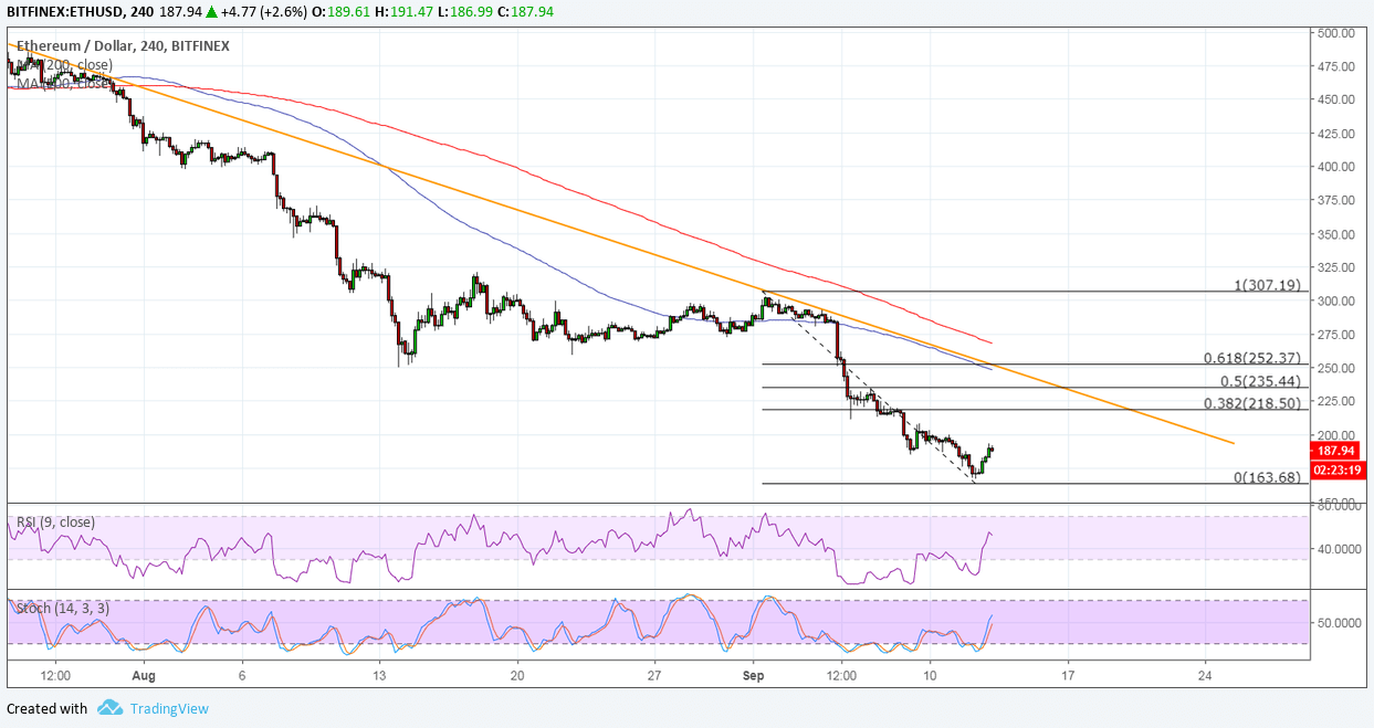 Ethereum Price Analysis: ETH/USD Pulling Up from Its Dive