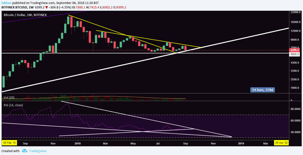 Bitcoin (BTC) Falls Back To Trend Line But Will It Fall Further?