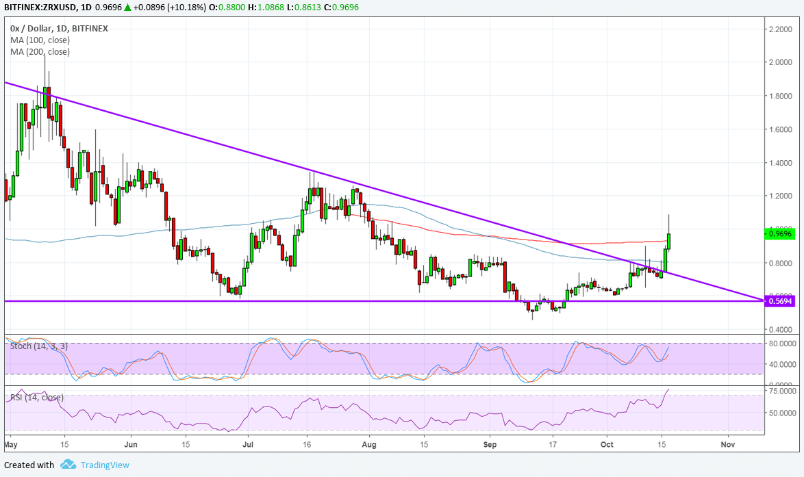 0x Price Analysis: ZRX/USD Surges on Coinbase Listing, Upside Targets