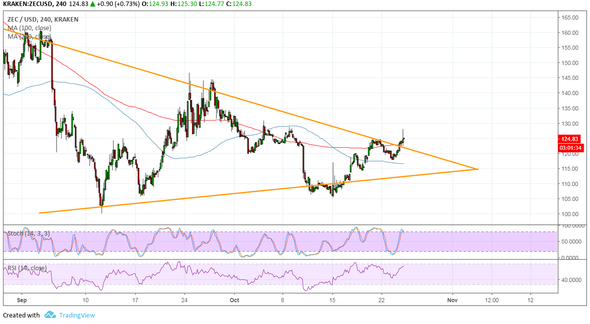 ZCash Price Analysis: ZEC/USD Strong Bullish Breakout!