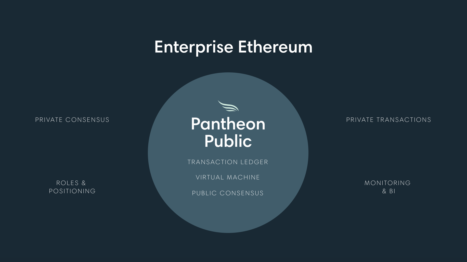 ConsenSys Engineering Team PegaSys Releases Open Source Ethereum Client Pantheon