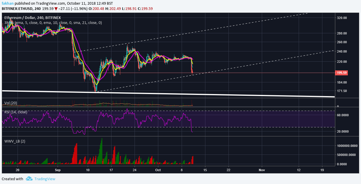 Ethereum (ETH) Remains In The Safe Zone, No Cause For Concern Yet