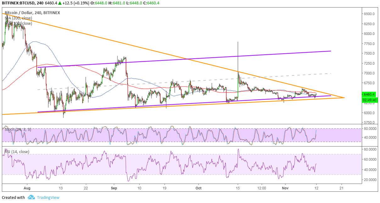 Bitcoin Price Analysis: BTC/USD Consolidation at Channel Support