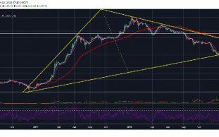 Ethereum (ETH) Remains Steady Above Trend Line Support, Eyes $200 Target