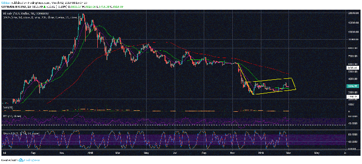 Bitcoin (BTC) Is About To Form A Major Bear Flag, Here's What It Means