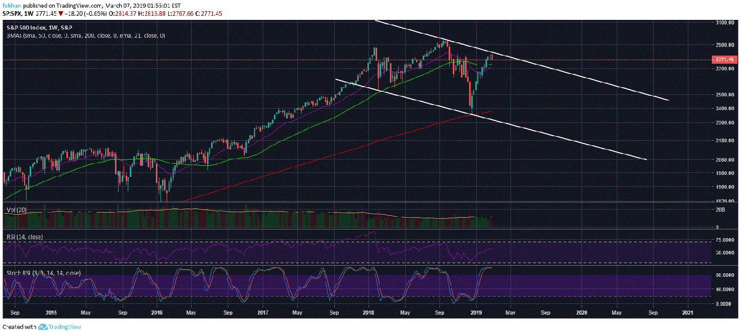 Correlation Between Bitcoin (BTC) And S&P 500 Points To Major Sell Off Ahead