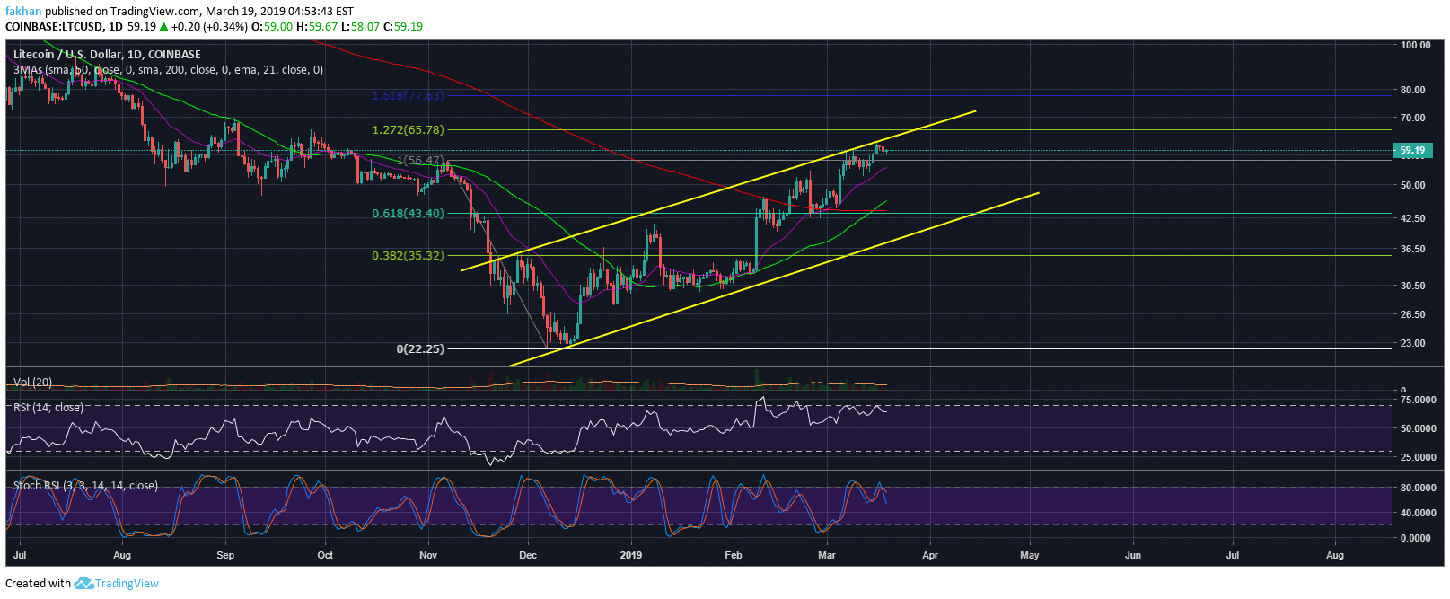 Litecoin (LTC) Unlikely To Break Past $65 As Price Runs Into Trend Line Resistance