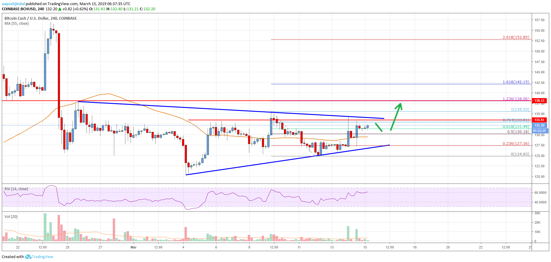 Bitcoin Cash (BCH) Primed For More Gains Above $135