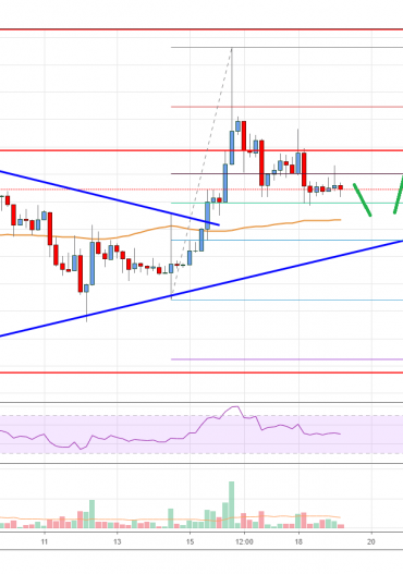 Ethereum Price Analysis: ETH Corrects But More Upsides Likely