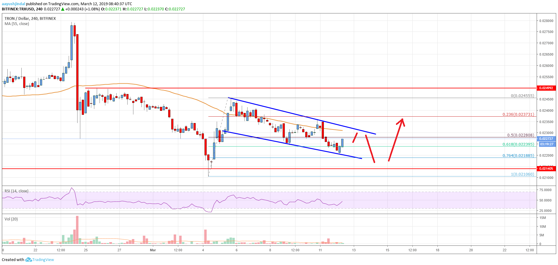 Tron (TRX) Price Could Tumble Before Fresh Rise