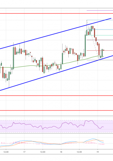 Litecoin (LTC) Price Analysis: Dips Remain Attractive To The Bulls